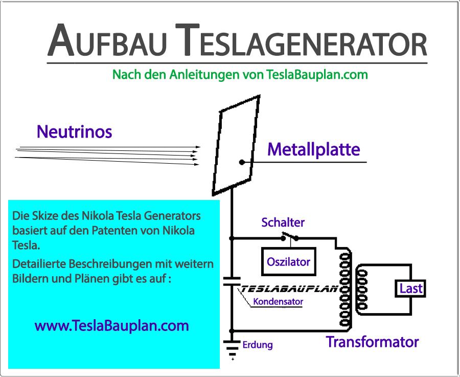 Darstellung Teslagenerator für Freie Engie